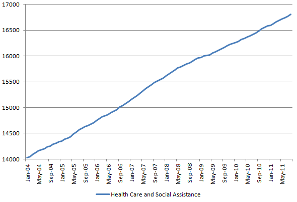 Healthcare and social assistance 20111007.