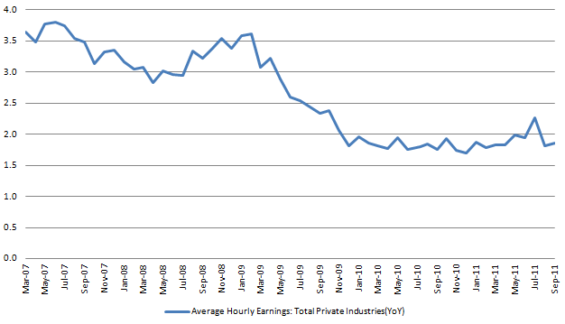 Average hourly Earnings 20111007.