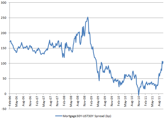 Mortgage spread 20111013.