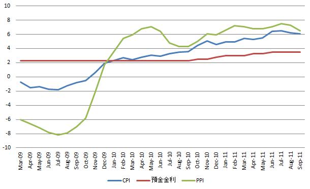 China CPI 20111018.