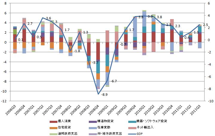 US GDP 20111028.
