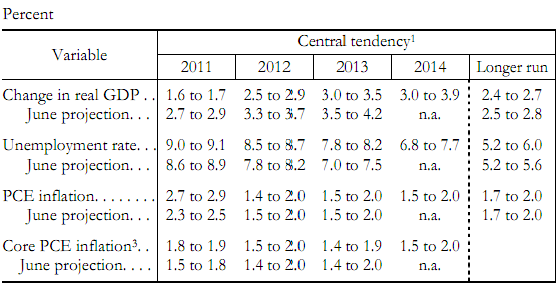 Fed Projection 20111103.