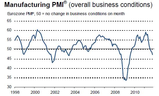 Eurozone PMI 20111104.