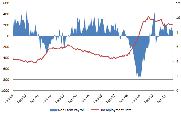 Unemployment rate 20111104.