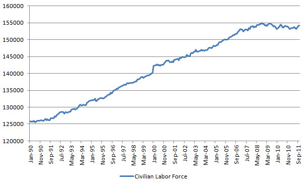 civilian labor force 20111104.