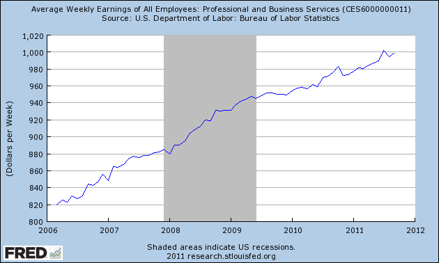 Average Weekly Earnings of All Employees Professional and Business Services