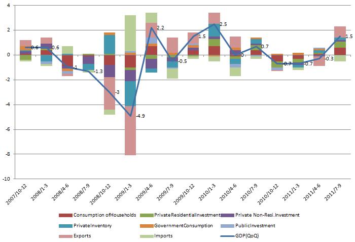 GDP Contribute 20111114.