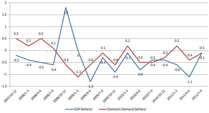 GDP deflator 20111114.