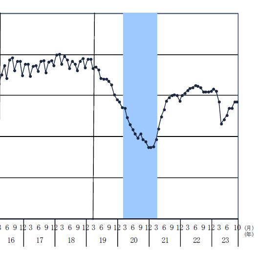 消費者態度指数 20111114.