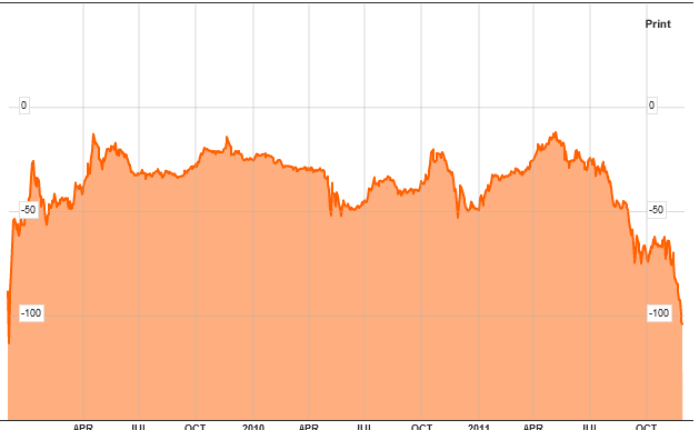 EUR BASIS Swap 20111130.