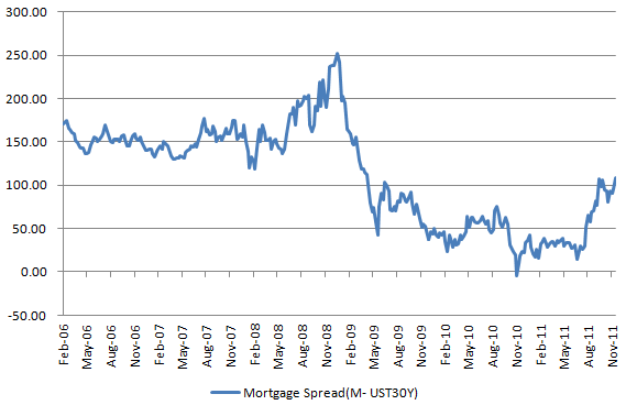 Mortgage spread 20111201.