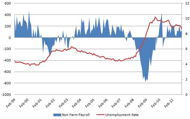 Unemployment rate 20111203.