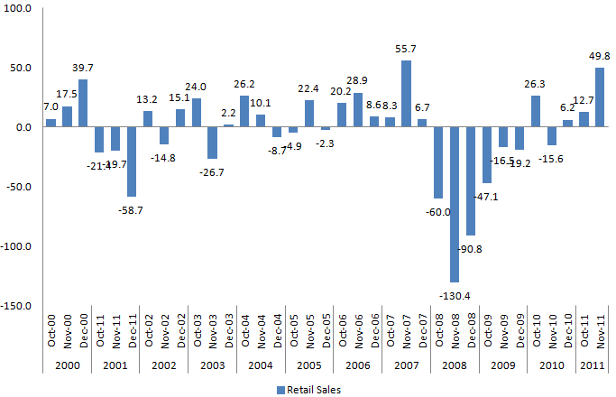 Retail Sales Payroll 20110203.