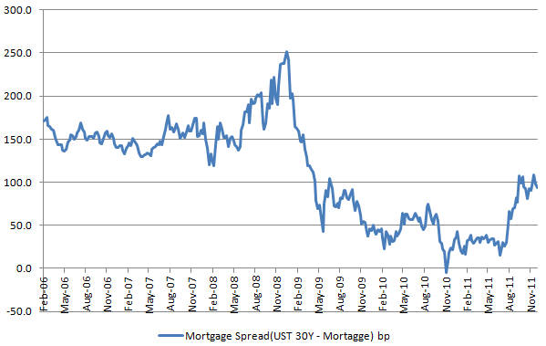 Mortgage Spread 20111214