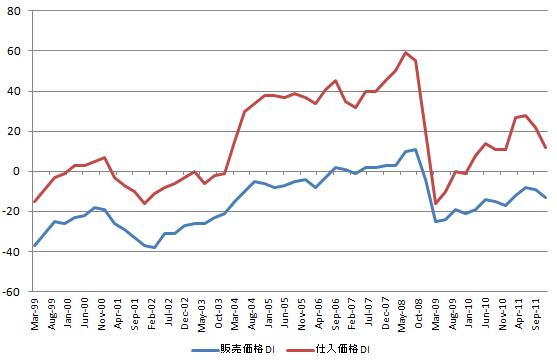 価格DI 20111215
