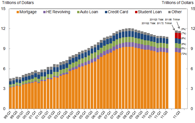 Household Debt 20111219