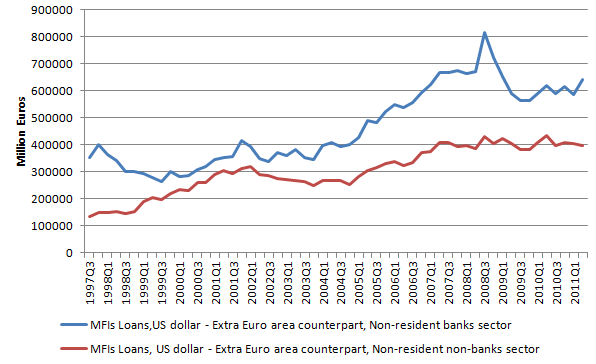 MFI Loans 20111222