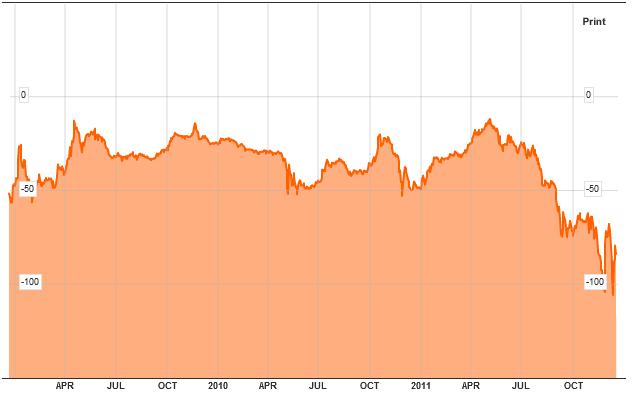 Euro Basis Swap 20111222