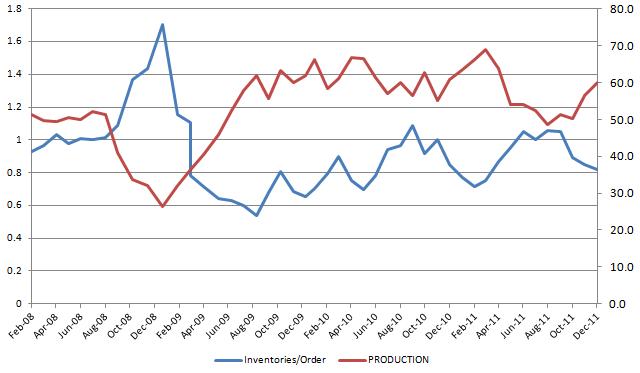 ISM Leading Indicator 20120104