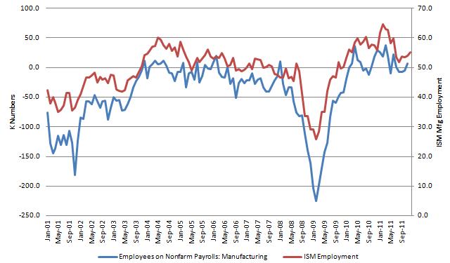 ISM Employment 20120104