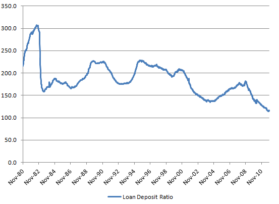 US Loan Deposite Ratio 20120104