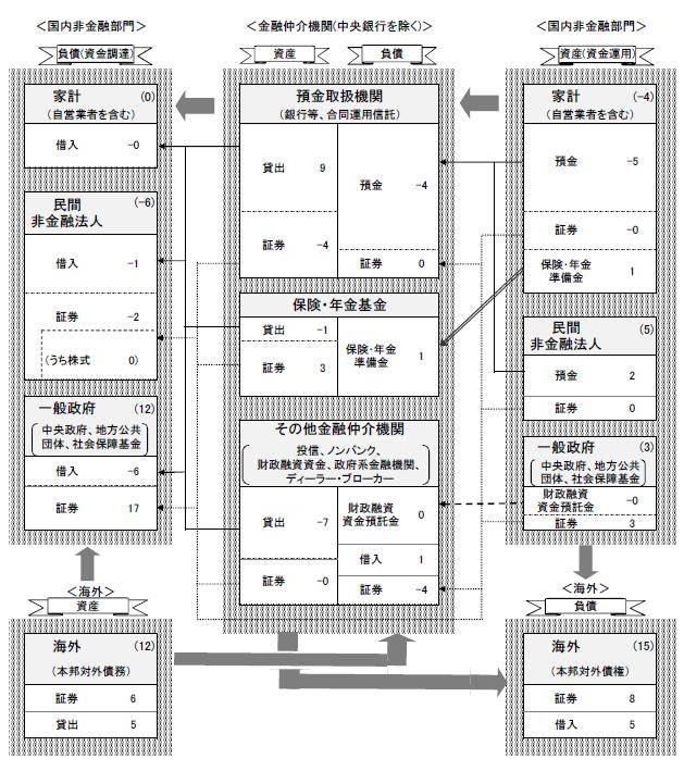 BOJ資金循環 20120104