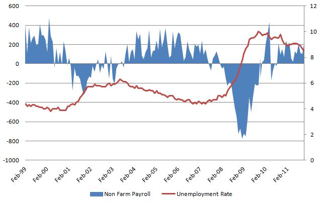 Unemployment rate 20120107