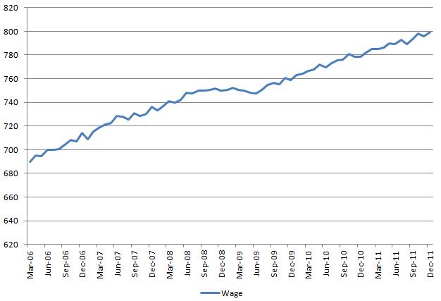Wage 20120107