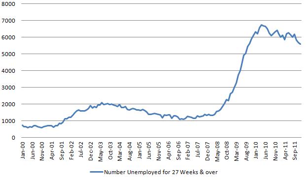 27 week over 20120107