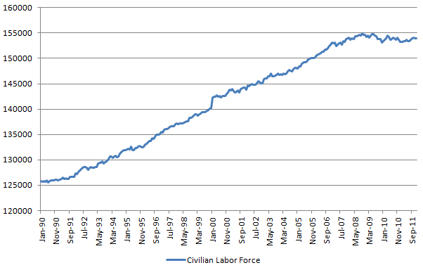 civilian labor force 20120107