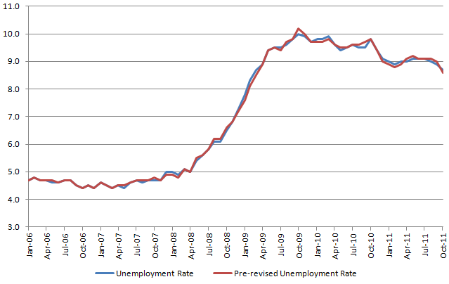 Revised Unemployment Rate 20120107