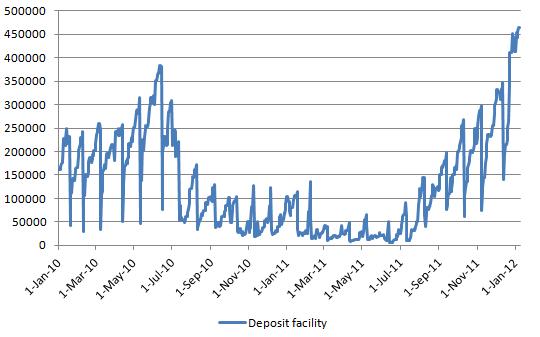ECB Deposit Facility