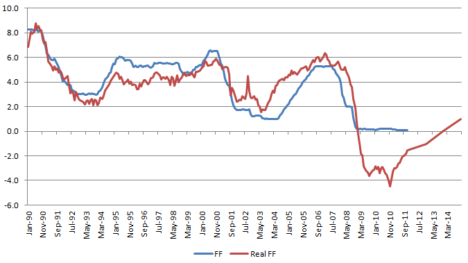 Real FF Rate 20120126