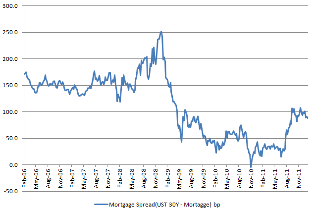 Mortgage spread 20120126