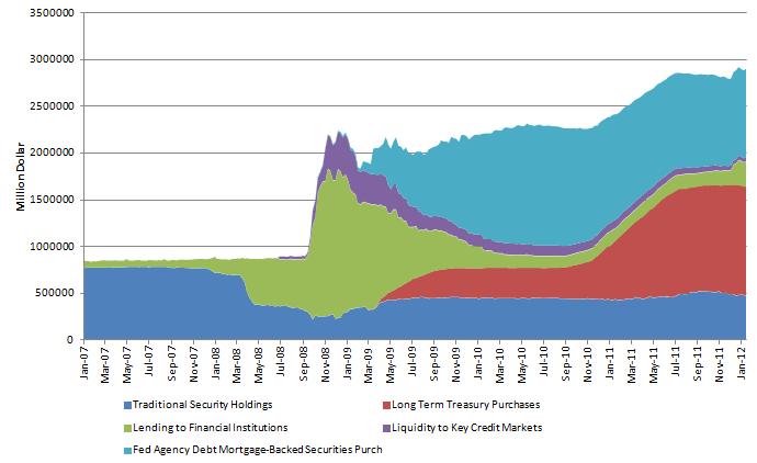Fed Balance Sheet 20120126