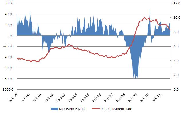 Unemployment Rate 20120204