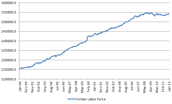 Civilian Labor Force 20120204