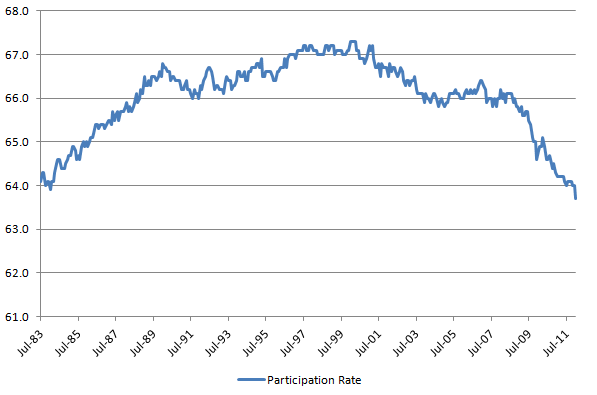 Participation Rate 20120204