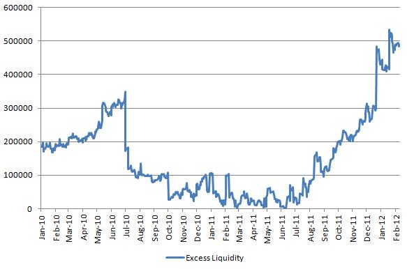 Excess liquidity 20120210