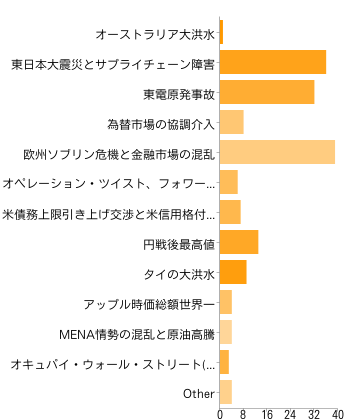 chart20111227_2.png