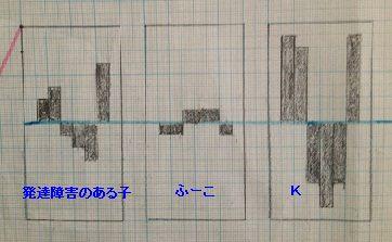 検査結果のグラフ