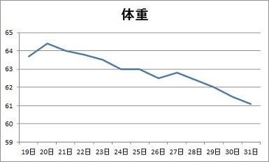 1月後半のグラフ