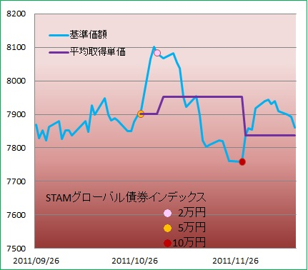 STAM G-債券