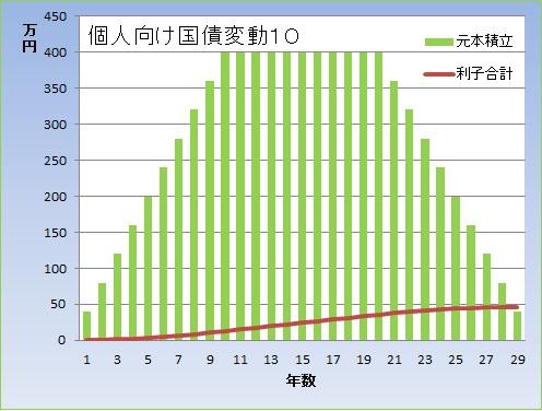 個人グラフ
