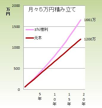 1201複利1