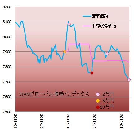 1201STAM G-債券