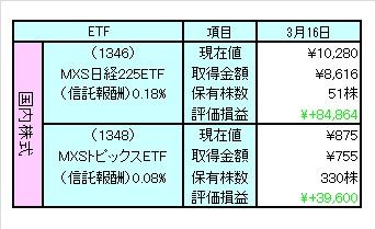 1203MXSETF評価