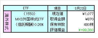 1203外株ETF評価