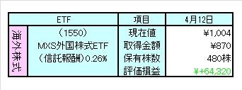 1204外株ETF評価
