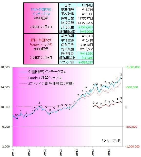 外国株式131201